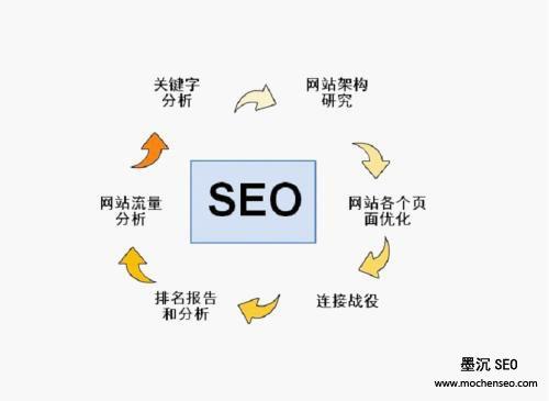 搜索引擎优化规则